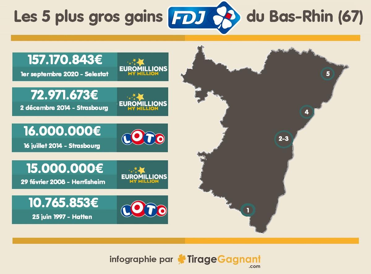 Infographie : plus gros gains remportés dans le Bas Rhin à FDJ