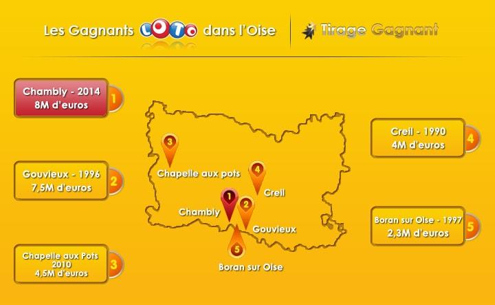 top 5 gagnants loto dans l'Oise