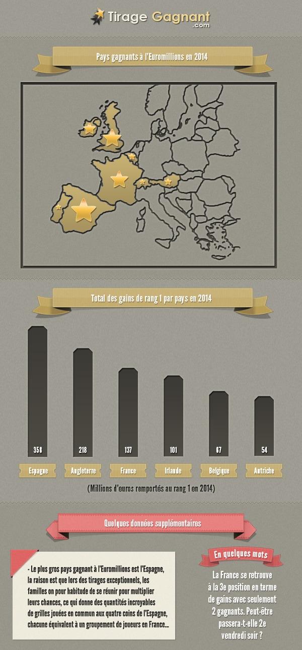 infographie gains 2014 par pays