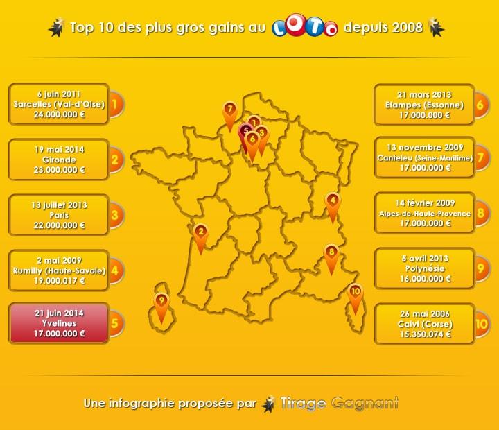 top 10 des gagnants loto en France