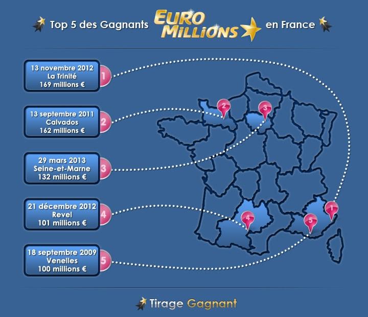 infographie le top 5 des gagnants Euromillions en France