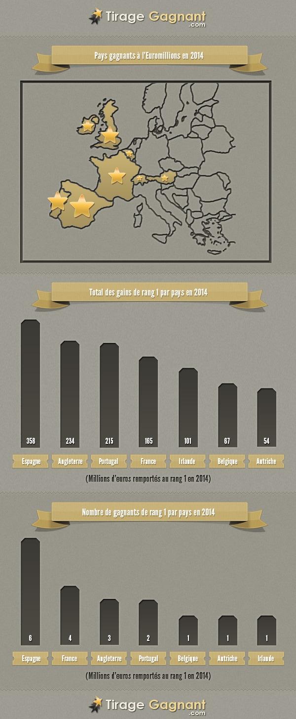 infographies top gain par pays en 2014