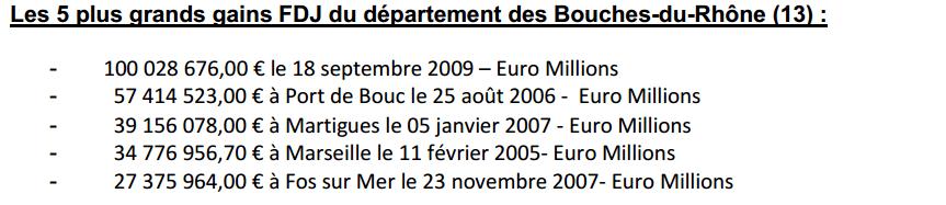 top 5 des gagnants du Bouches du Rhône