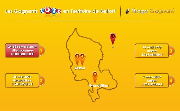 top 4 gagnants du Territoire de Belfort