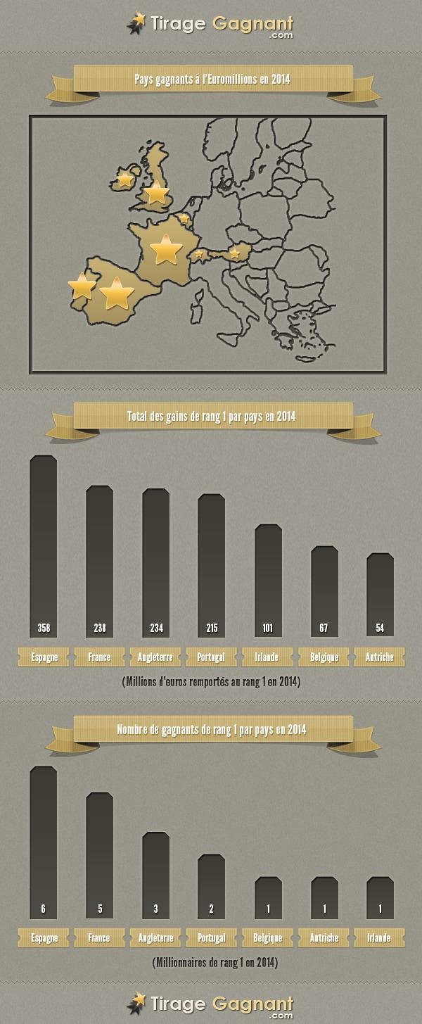 Les gagnants à l'Euromillions en 2014