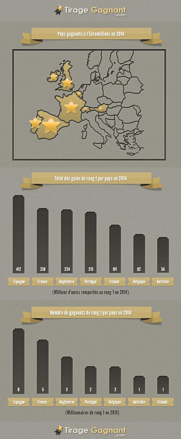 infographie tableau des gains par pays
