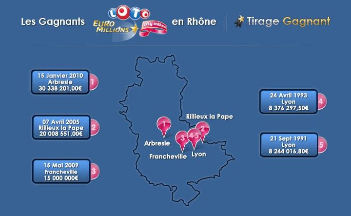 top 5 des gagnants Loto et euromillions du Rhône