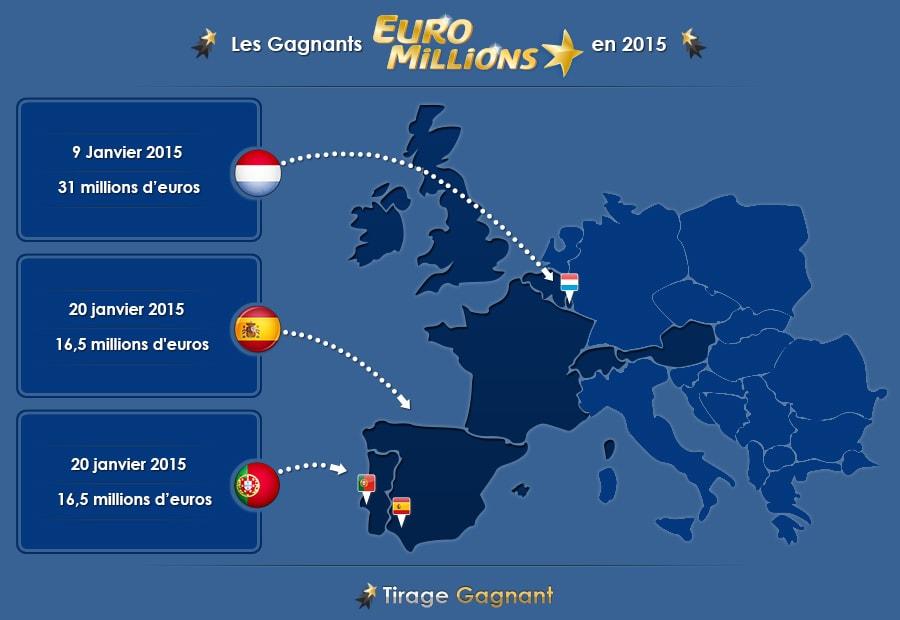 infographie gagnants euromillions de 2015