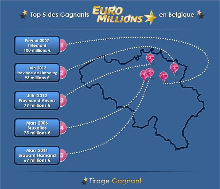 infographie top 5 gagnants en belgique