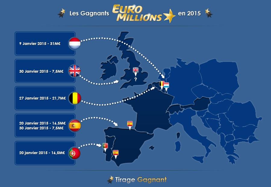 Les 6 gagnants Euromillions pour 2015