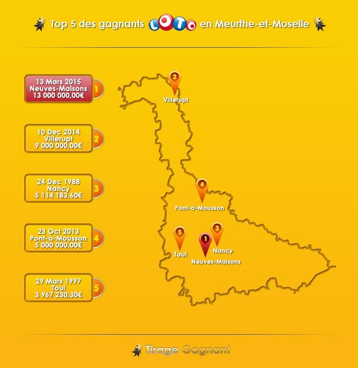 Top 5 des gagnants de Meurthe-et-Moselle au Loto, avec le gagnant de 13 millions d'euros