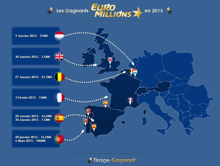 La cartographie des 8 gagnants de l'Euromillions pour cette année 2015.