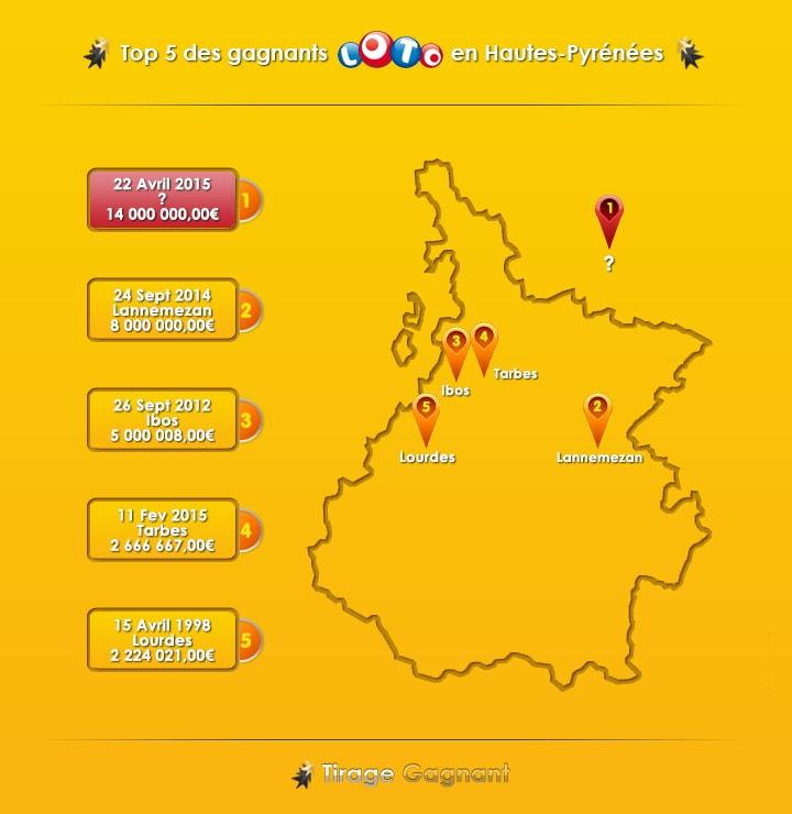 top 5 des gagnants Loto dans le département des Hautes-Pyrénées