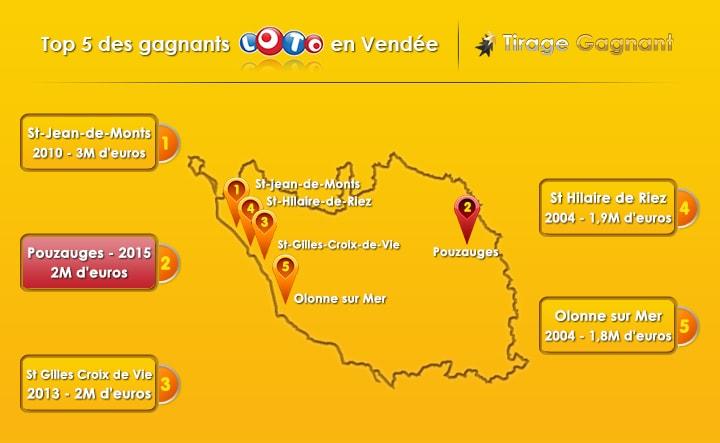 infographie des gagnants Loto en Vendée