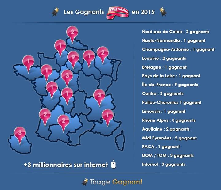 gagnant My Million depuis 2015 et son gagnant de Poitou-Charentes