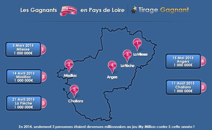 les 5 gagnants My Million dans les Pays de la Loire cette année