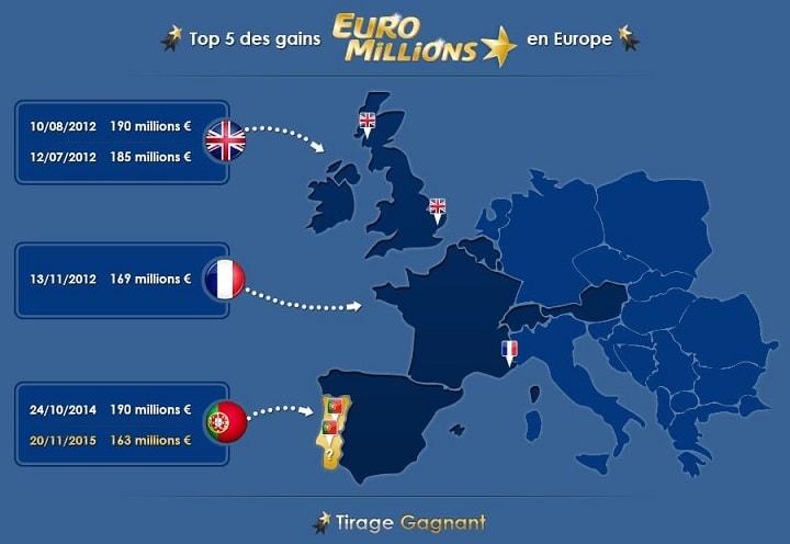 infographie top 5 des gains Euromillions de l'Histoire