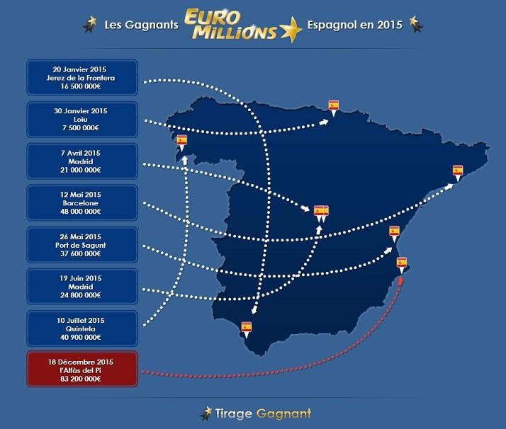 Les gagnants en Espagne à l'Euromillions cette année