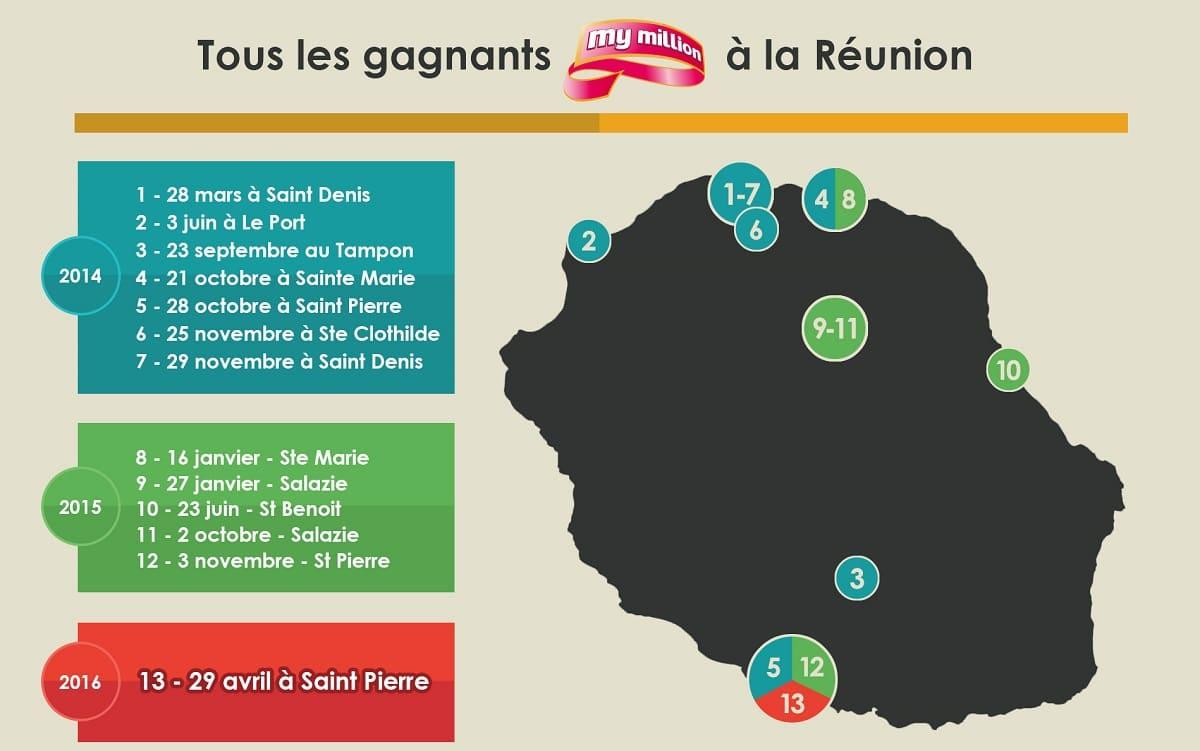 My Million, les gagnants de la Réunion