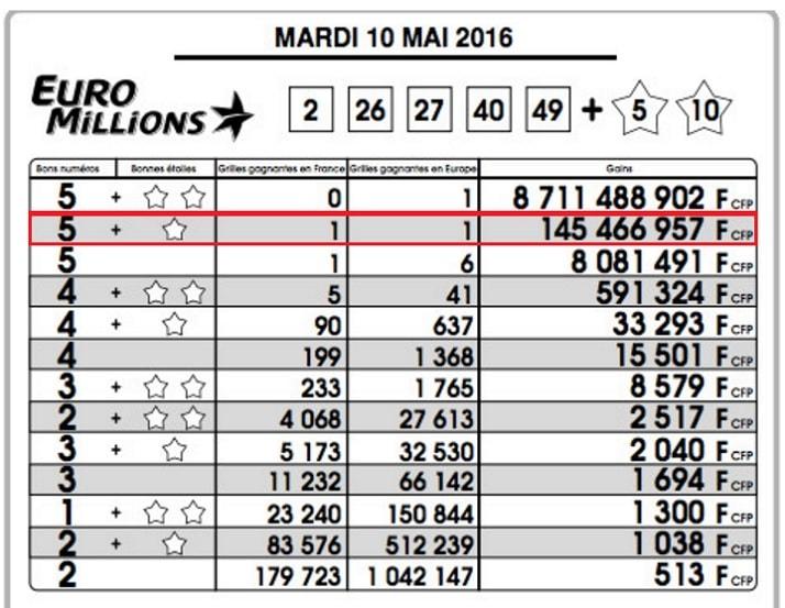 Gain Euromillions de 145 millions de fcfp (1,2 million d'euros)