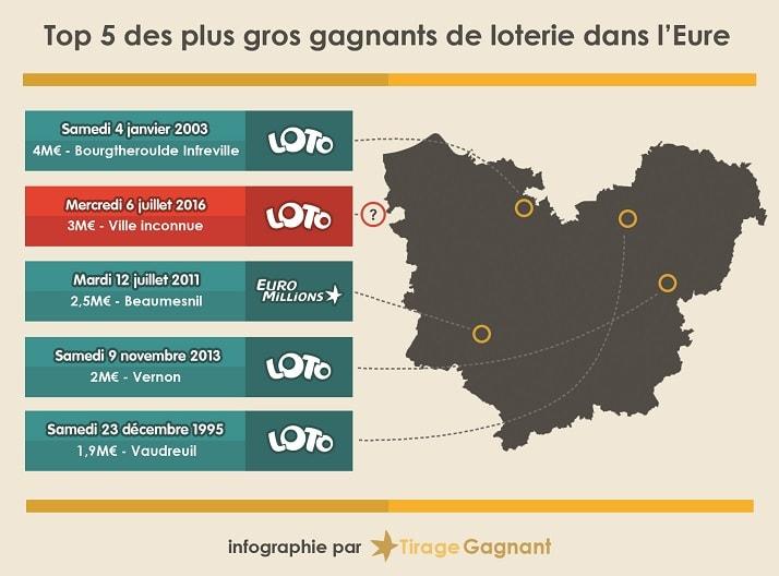 infographie des gagnants dans l'Eure