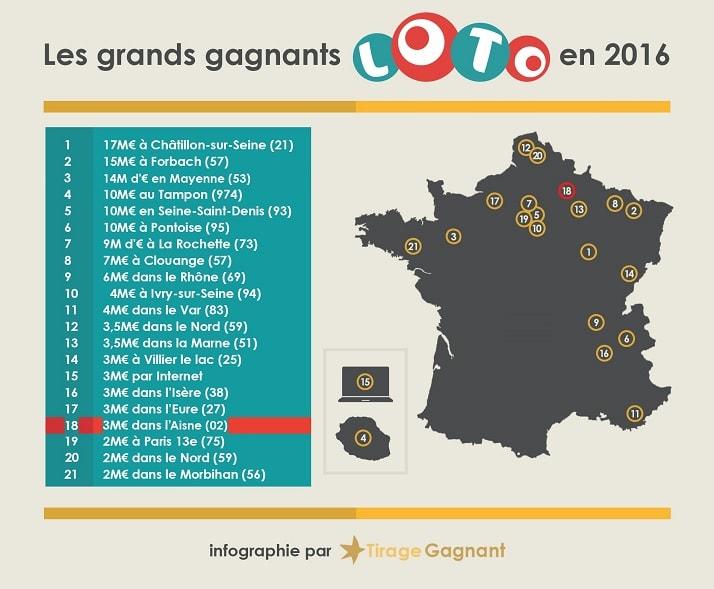 Infographie des gagnants Loto de 2016