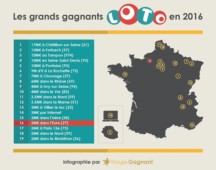 infographie des gagnant Loto pour 2016