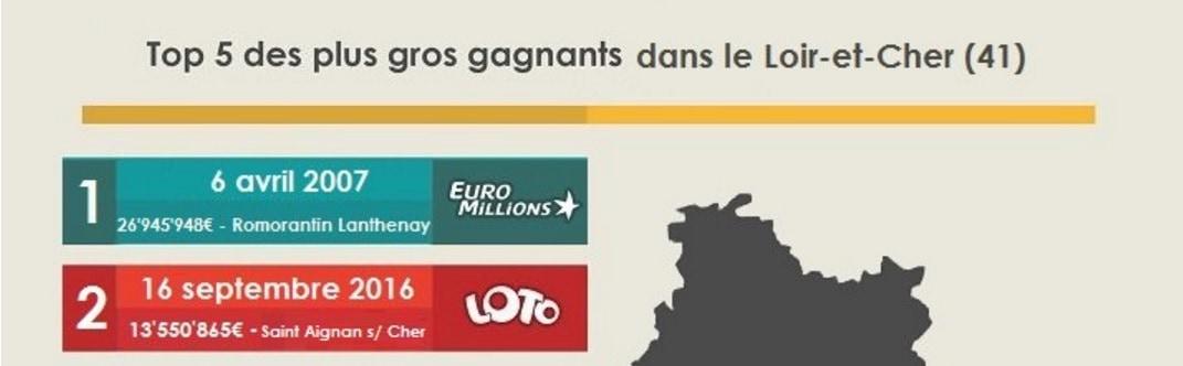 Gagnant du Loir et Cher à Saint-Aignan