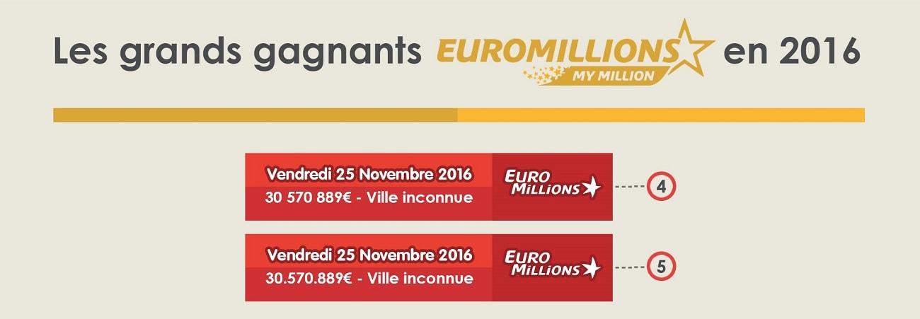 Deux gagnants Euromillions en France