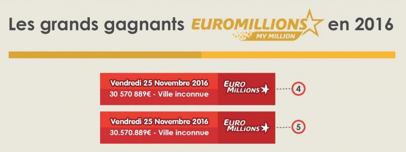 deux gagnants euromillions france