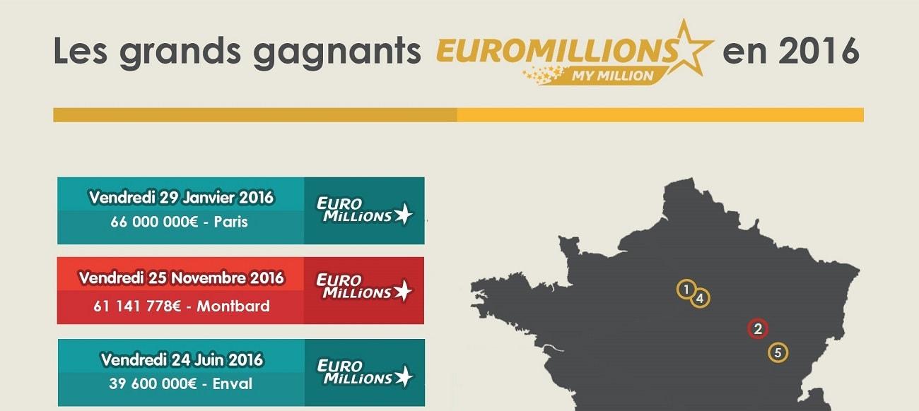Infographie des gagnants Euromillions français en 2016
