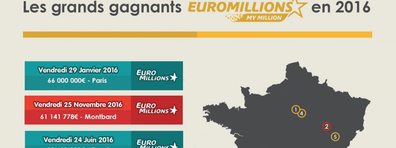 infographie gagnants euromillions 2016 header