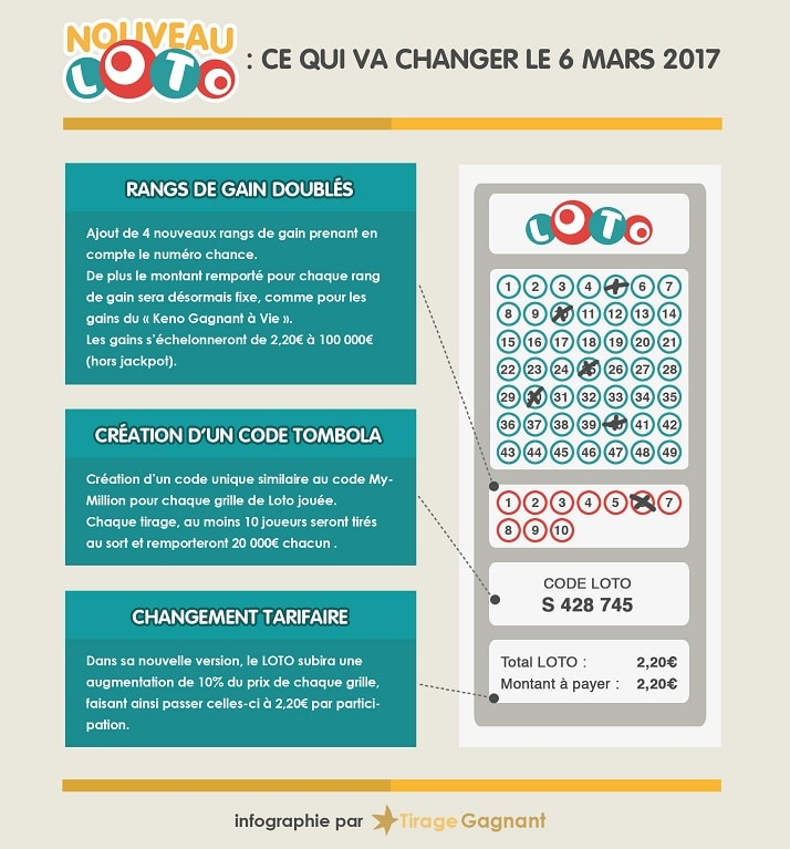 Infographie Nouveau Loto : les changements