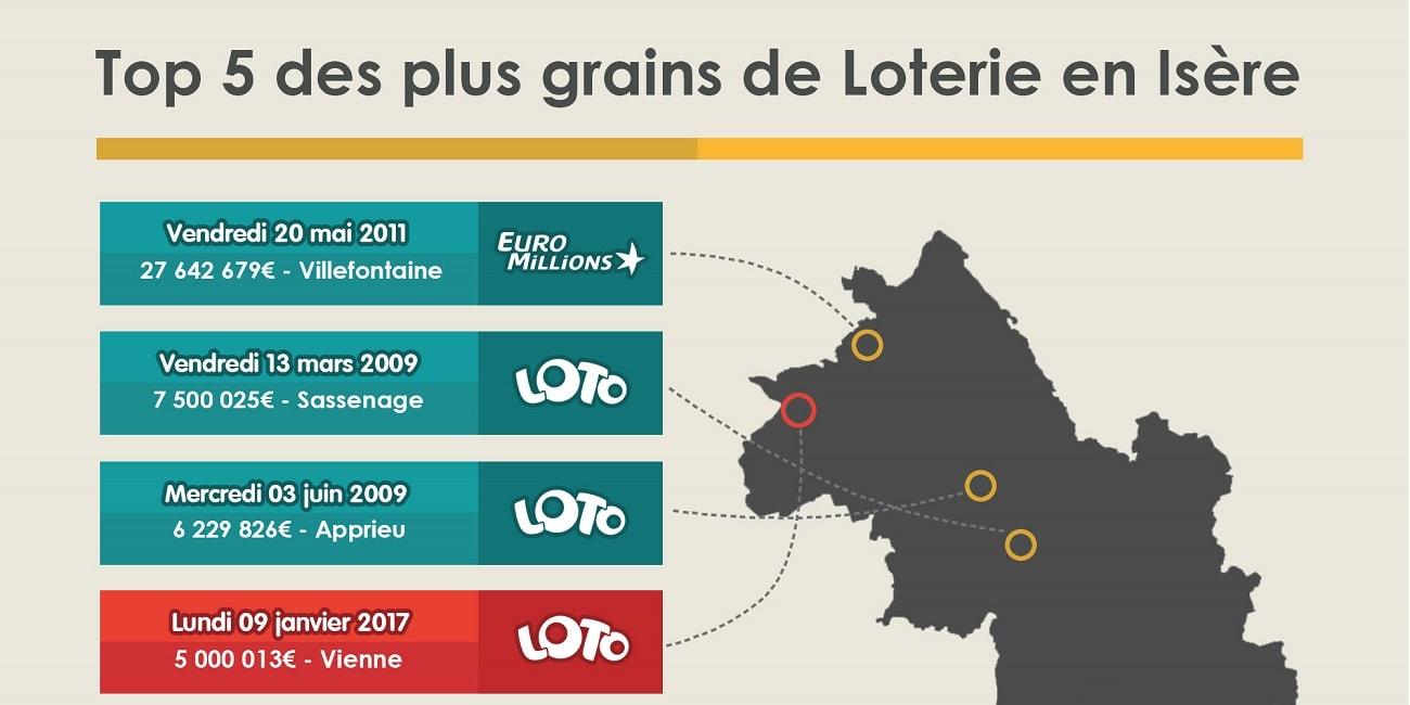 cartographie des gagnants Loto en Isère (38)