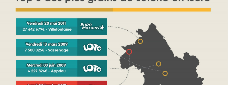 infographie top 5 gagnant isere une
