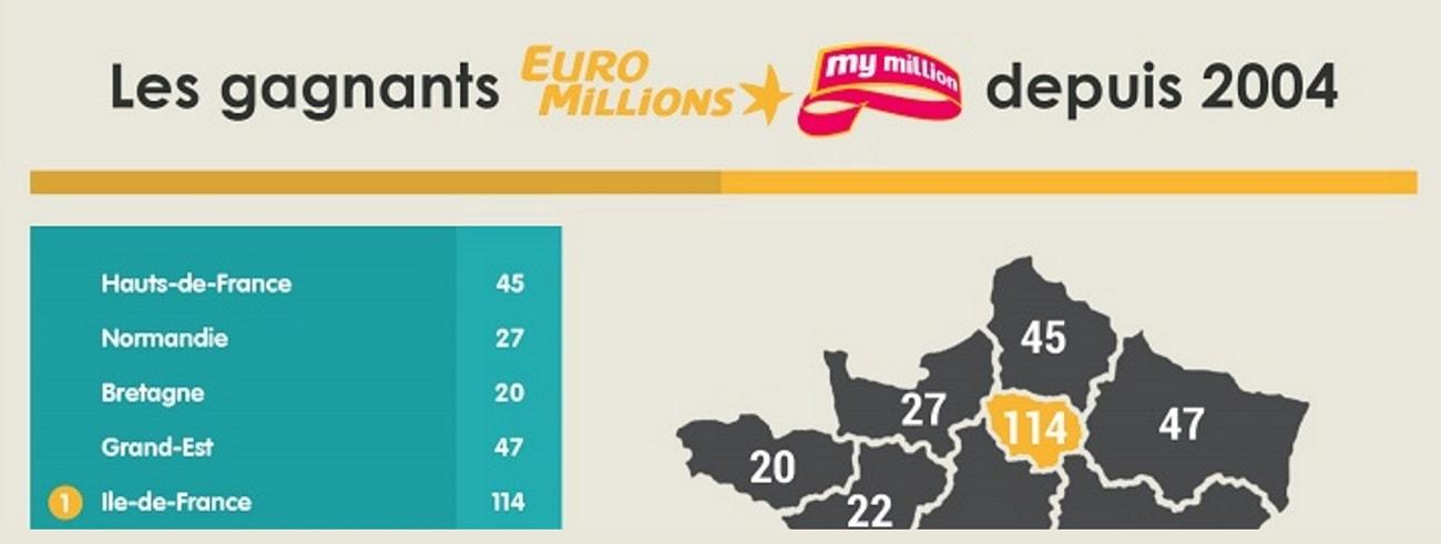 Les gagnants Euromillions depuis 2004