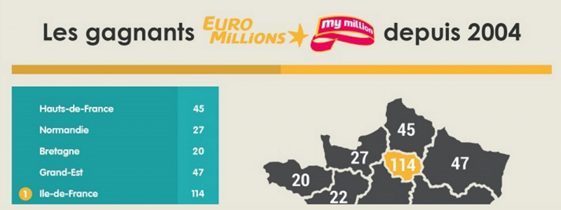 gagnants euromillions 2004