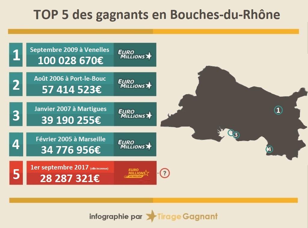 Top 5 des gagnants de loterie dans les Bouches-du-Rhône (13)