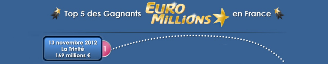 top 5 gagnants euromillions 130 millions euros