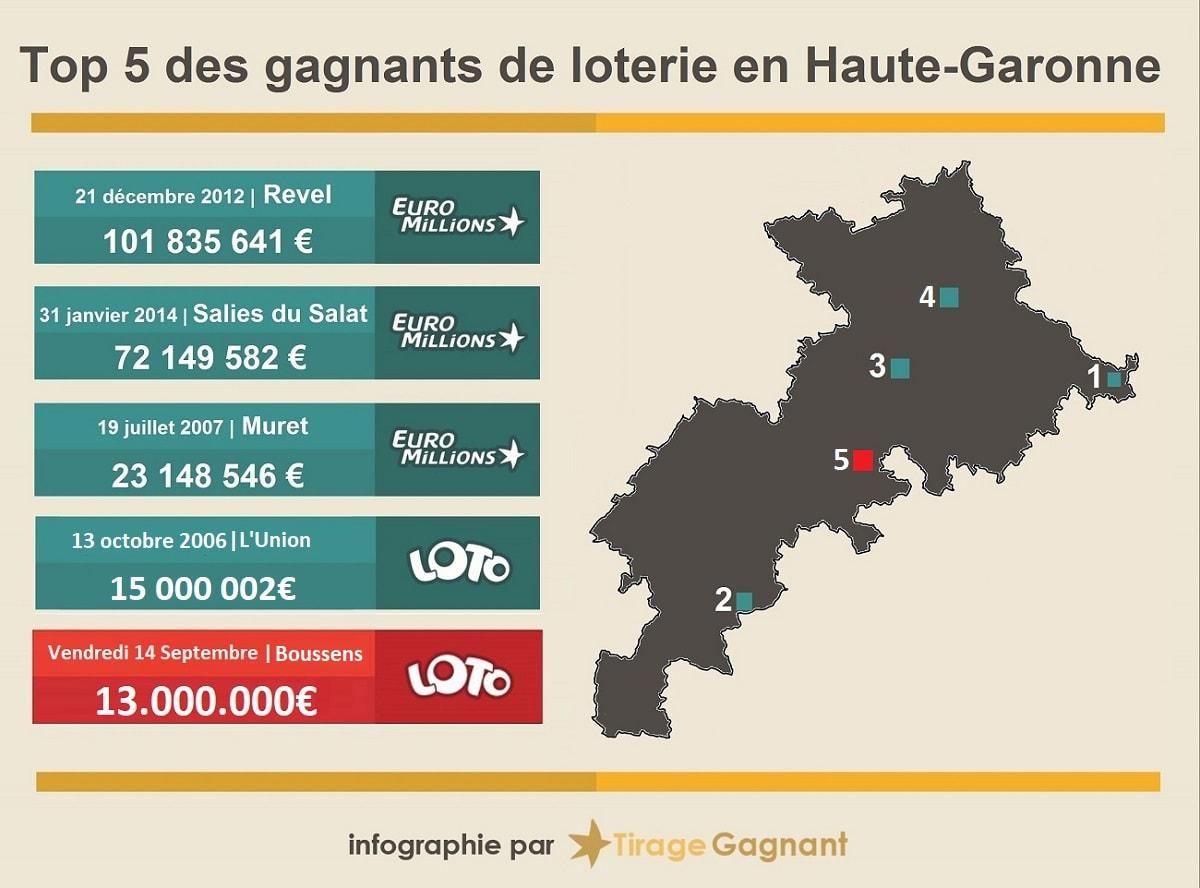 Top 5 des gagnants Loto et Euromillions en haute-Garonne