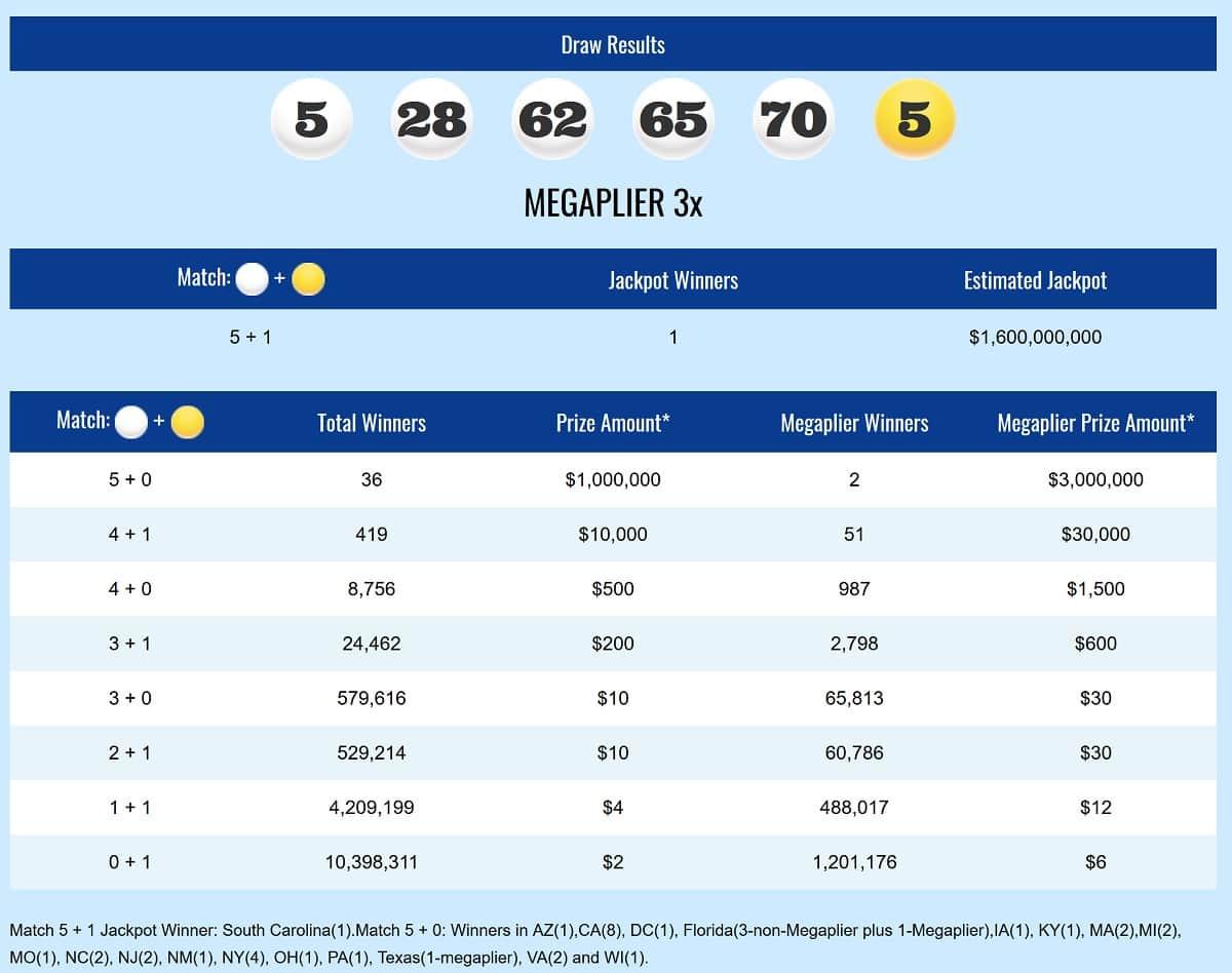 Rapport de gains Mega Millions du mardi 23 octobre 2018