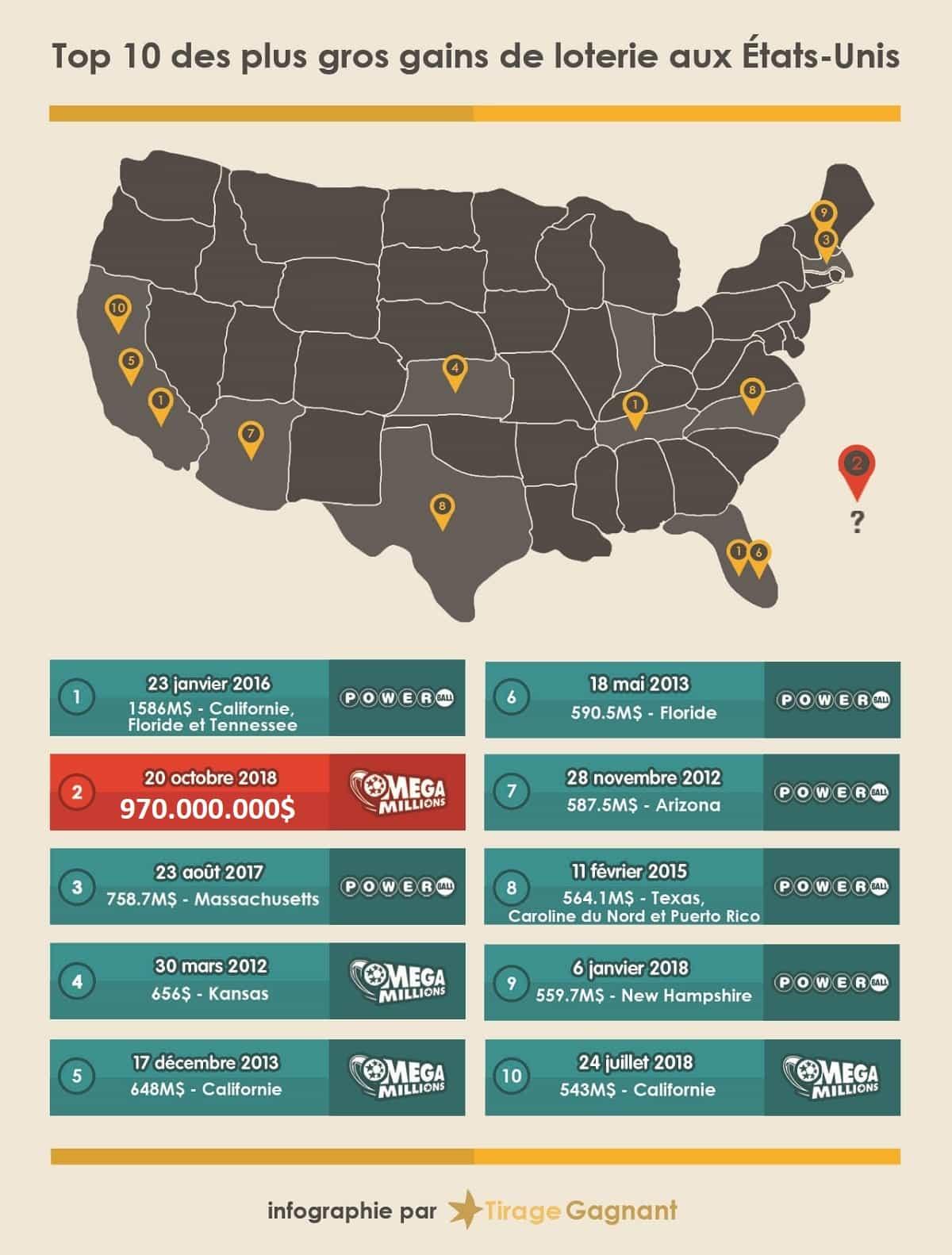 Infographie des plus grands gagnants de loterie américaines