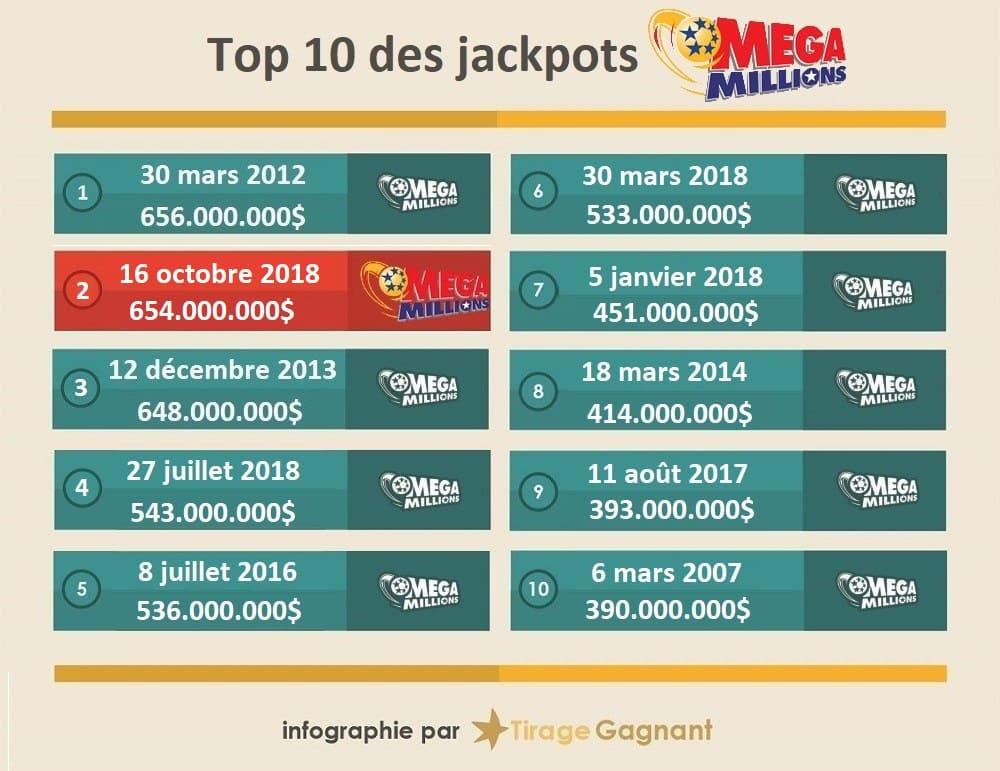 Top 10 des gains Mega Millions dans l'histoire
