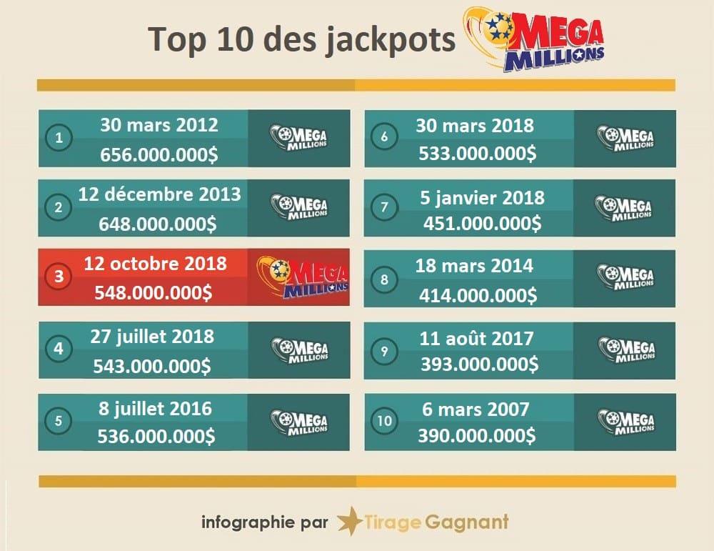 top 10 des gagnants MegaMillions