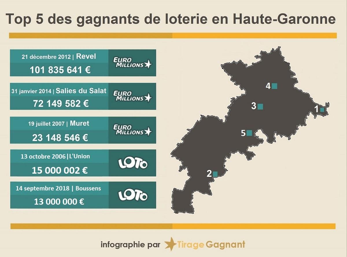 Top 5 des gagnants loterie en Haute-Garonne