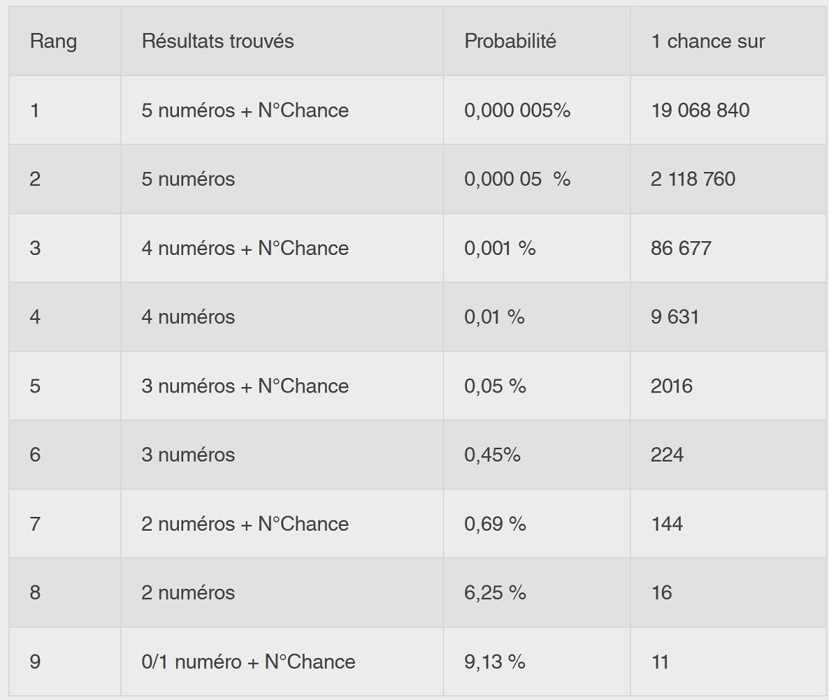 Probabilités complètes du Loto du Nouvel An