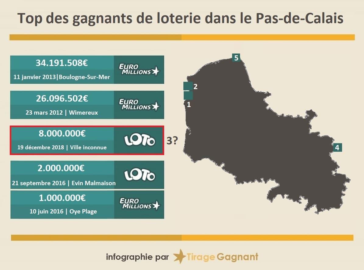 Top des gagnants de loterie dans le Pas-de-Calais
