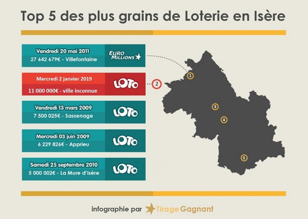 Top 5 des gagnants de loterie en Isère (38)