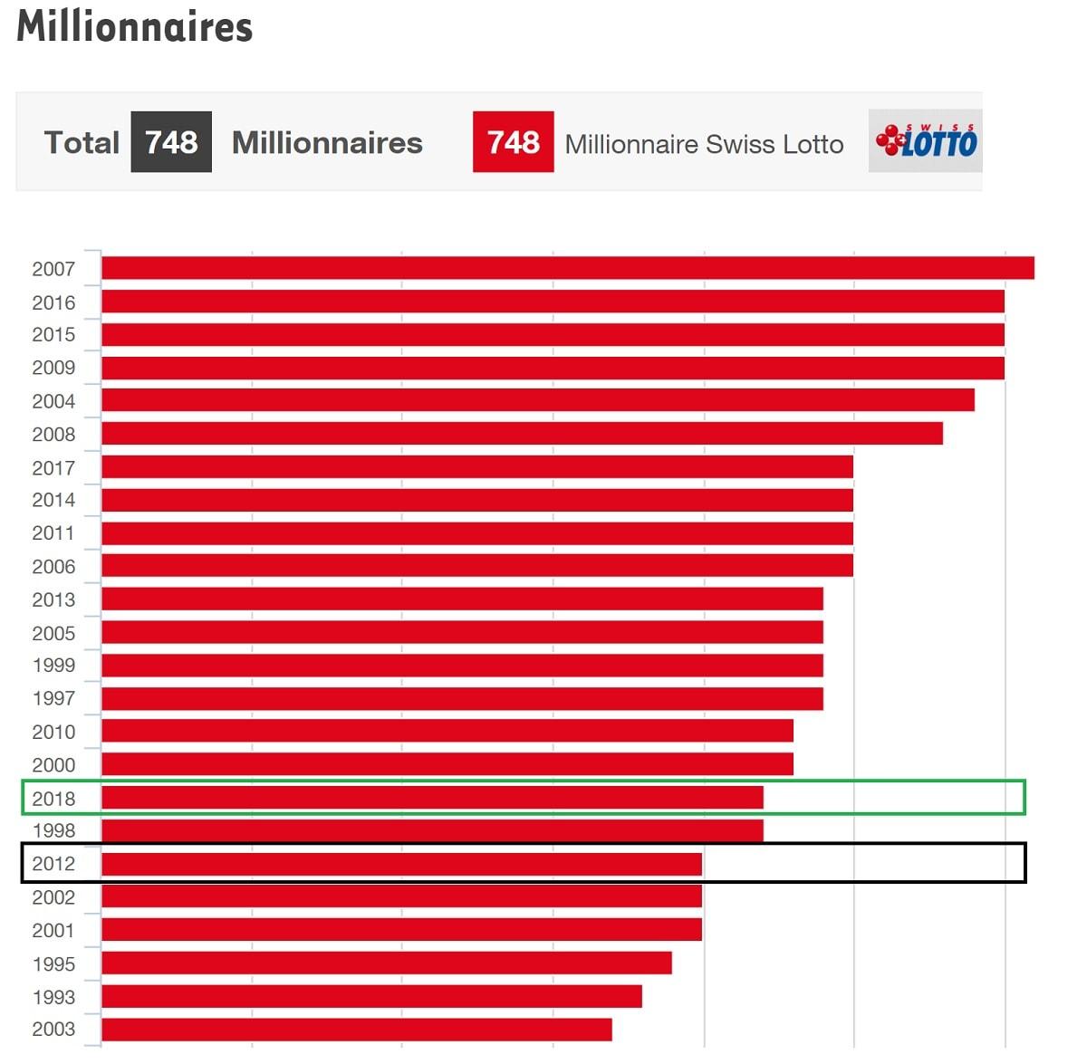Nombre de millionnaires Swiss Loto par année