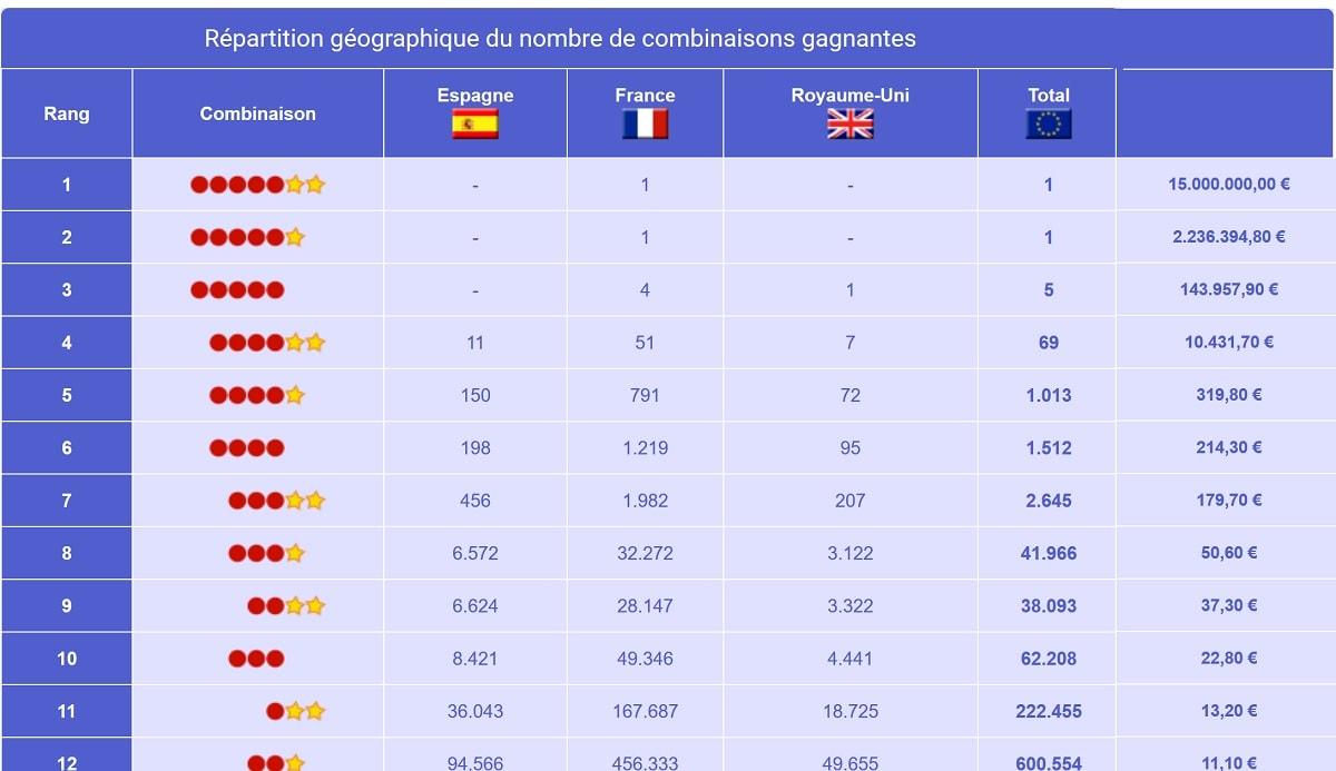 Rapport de gains EuroMillions du vendredi 13 février 2004
